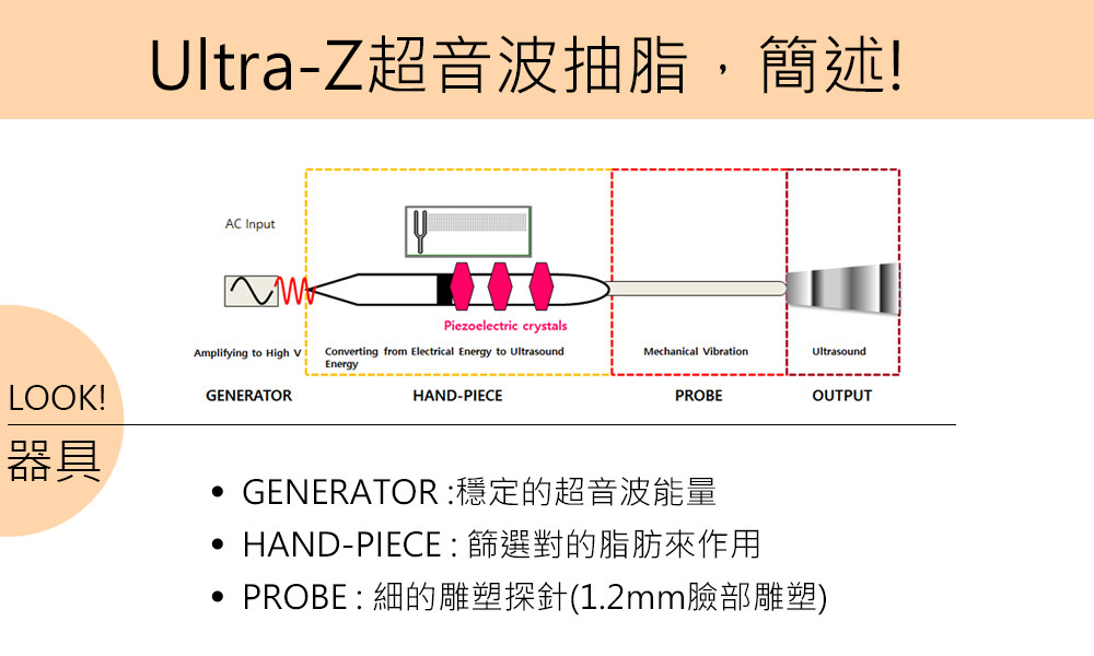 首璽格爾診所-服務項目-整形-超音波抽脂6