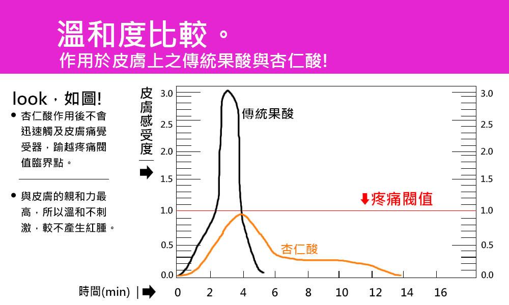 首璽格爾-服務項目-美容-杏仁酸6